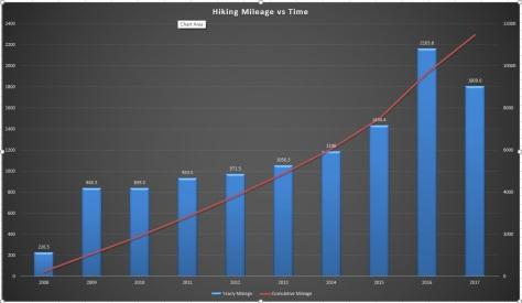 Hiking Stats Chart